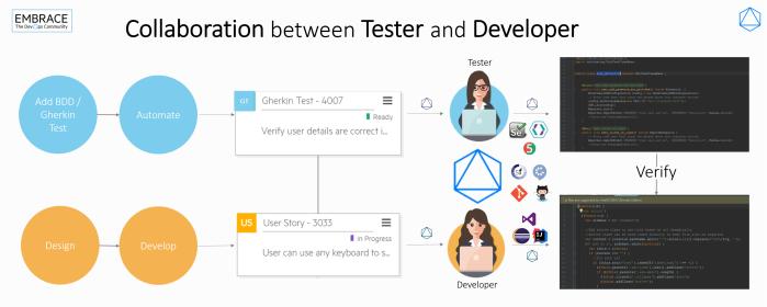 Infographic_Dev_Col_Tester_Octane.png