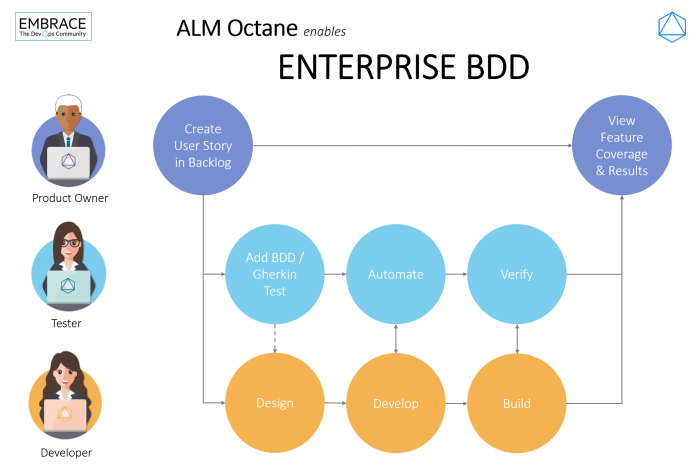 Infographic_Enterprise BDD by_Octane