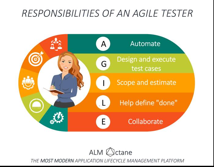 agile tester small
