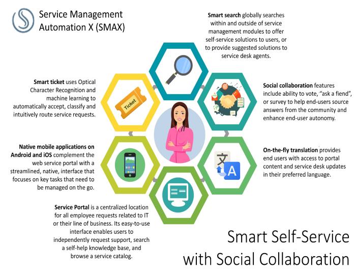 smax smartselfservicesocialcollaborationsmall